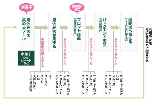 流れ図の基本2