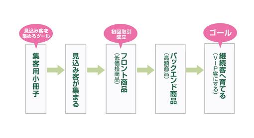 基本流れ図2